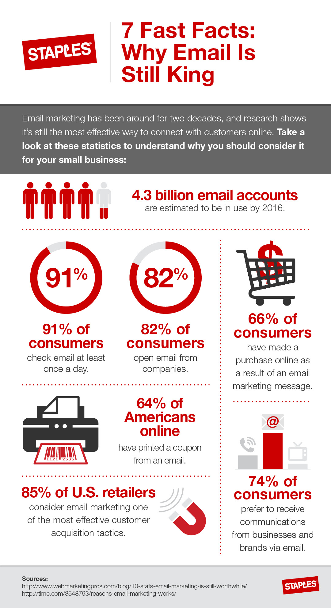 4 S To Effective Email Marketing Infographic