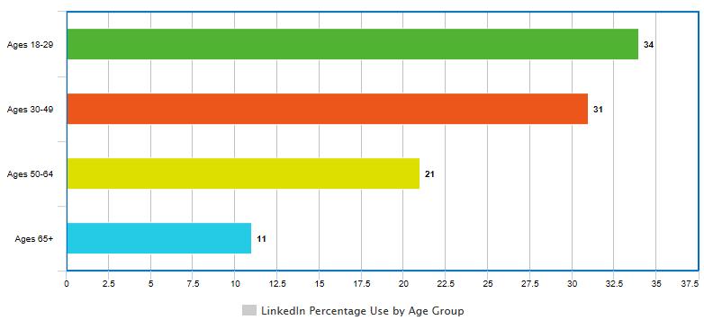 Social Media Strategy: LinkedIn Bar Graph