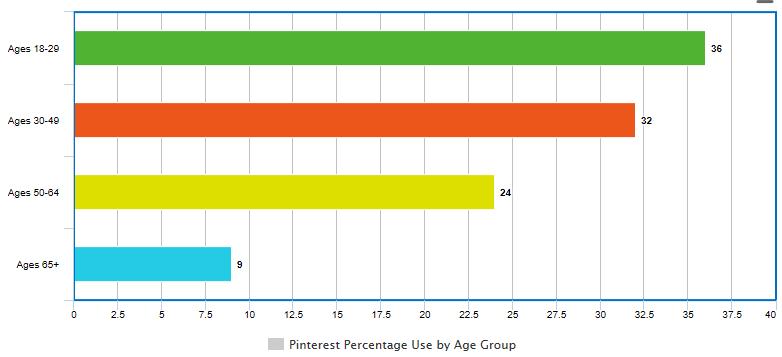 Social Media Strategy: Pinterest Bar Graph