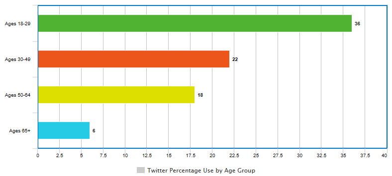 Social Media Strategy: Twitter Bar Graph